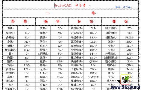 AutoCAD室内设计-CAD快捷键平面[51自学网cad怎么v平面图表图片