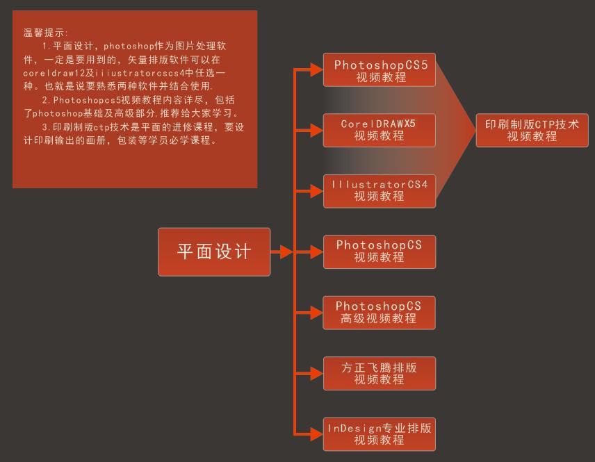 平面设计版块学习流程